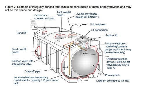 Essential Bunded Fuel Tank Maintenance