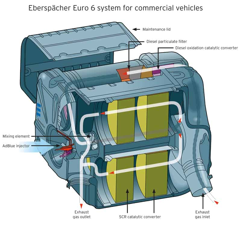 Eberspaecher Euro 6 exhaust system for commercial vehicles 800
