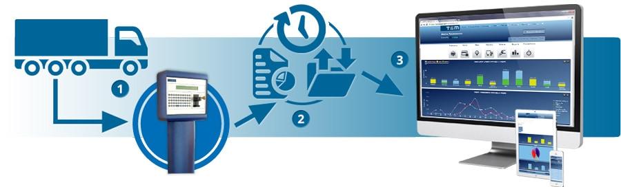 msc fuel management system total site manager